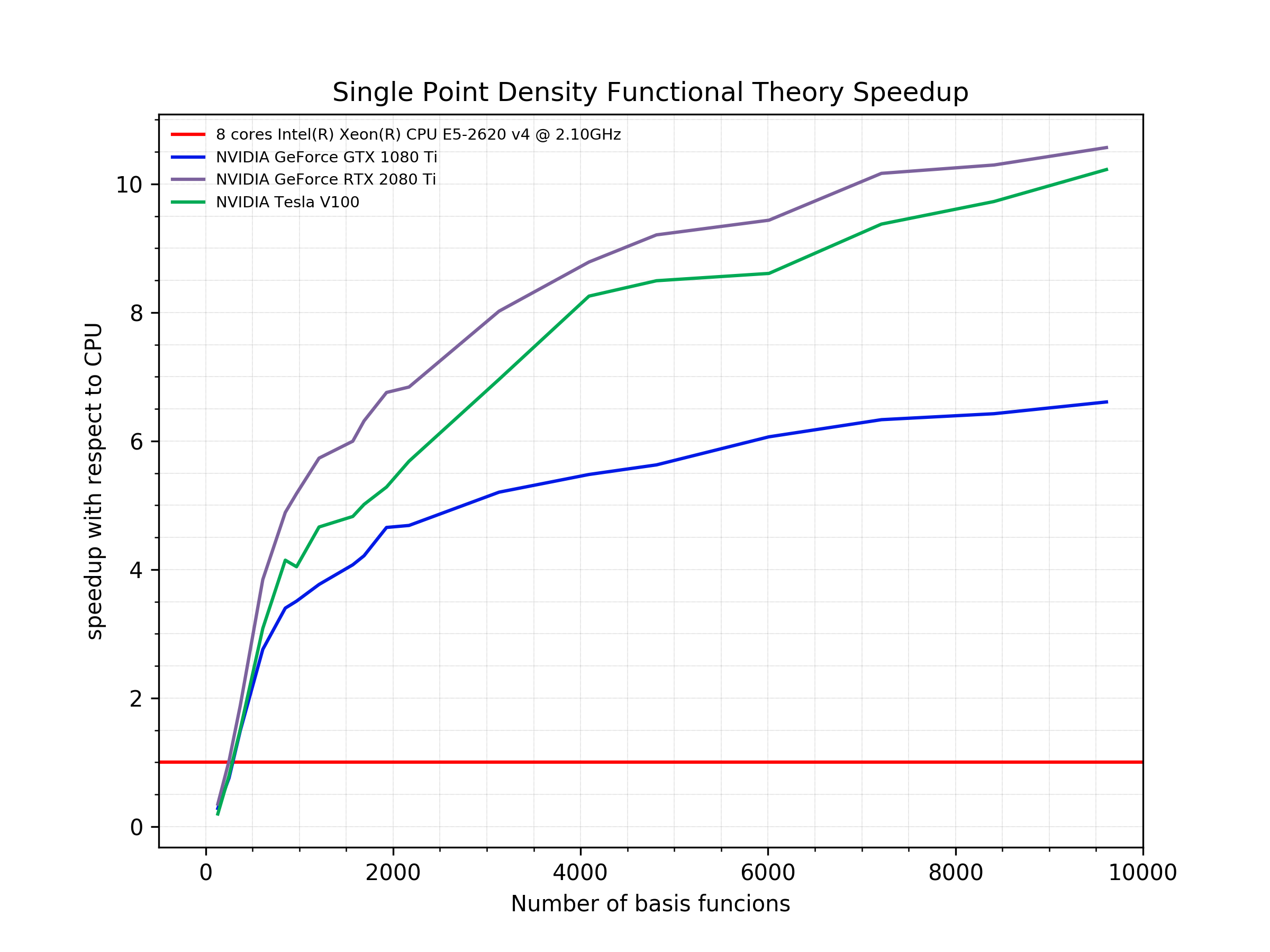 Single Point Density Functional Theory Speedup graph
